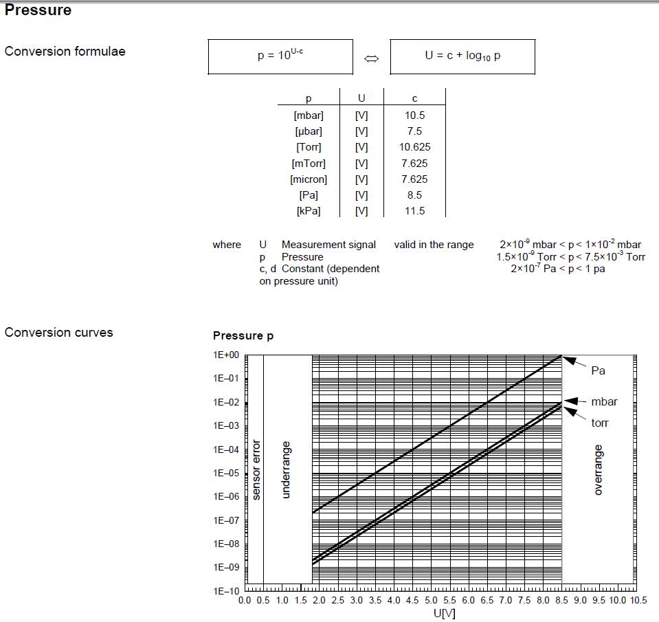 IKR 251 pressure.PNG